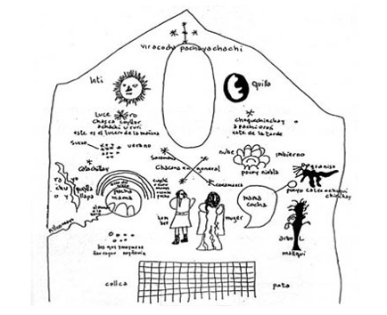 cosmovision andina 4